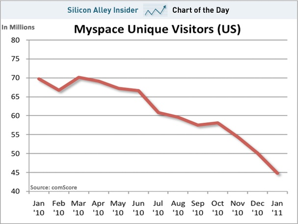 Myspace is fucked