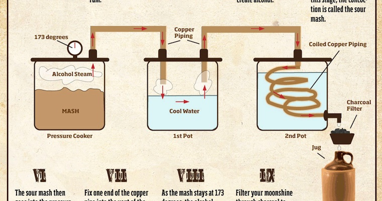 moonshine still diagram - 760×400