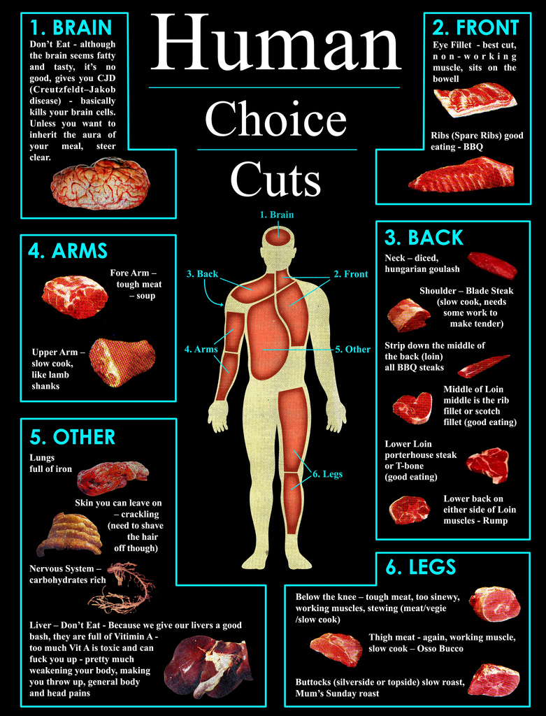 Human Choice Cuts