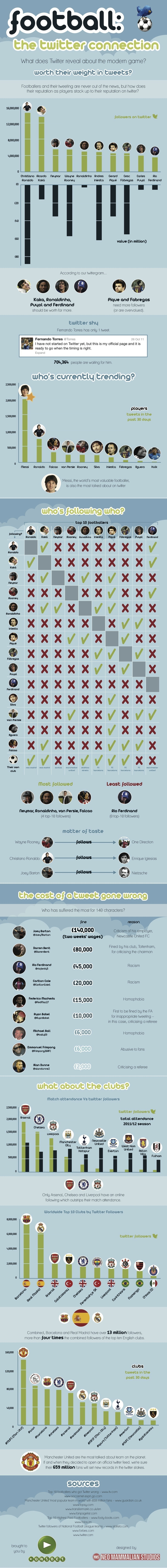 Footballers Twitter Infographic