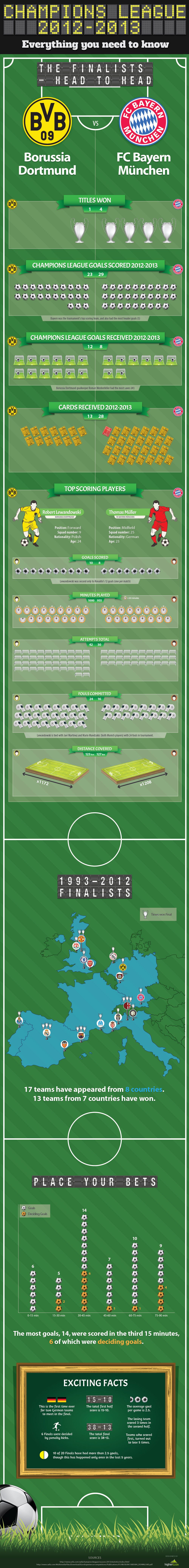 Champions League Final Infographic