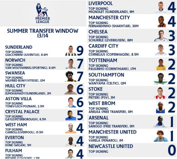Club by Club Summer transfer activity