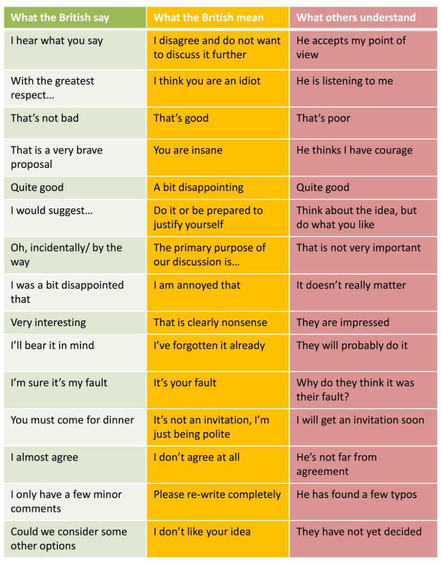 What British People Say