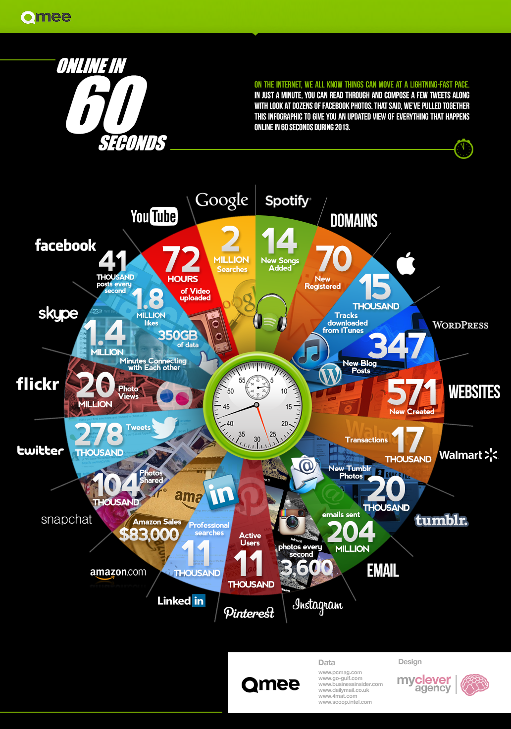 What Happens Online Every 60 Seconds