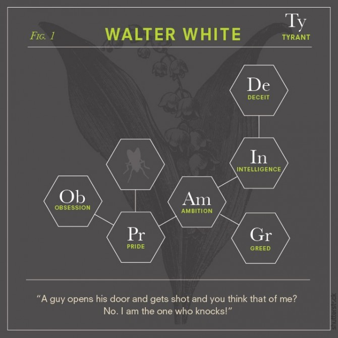 Breaking Bad Chemical Elements 1