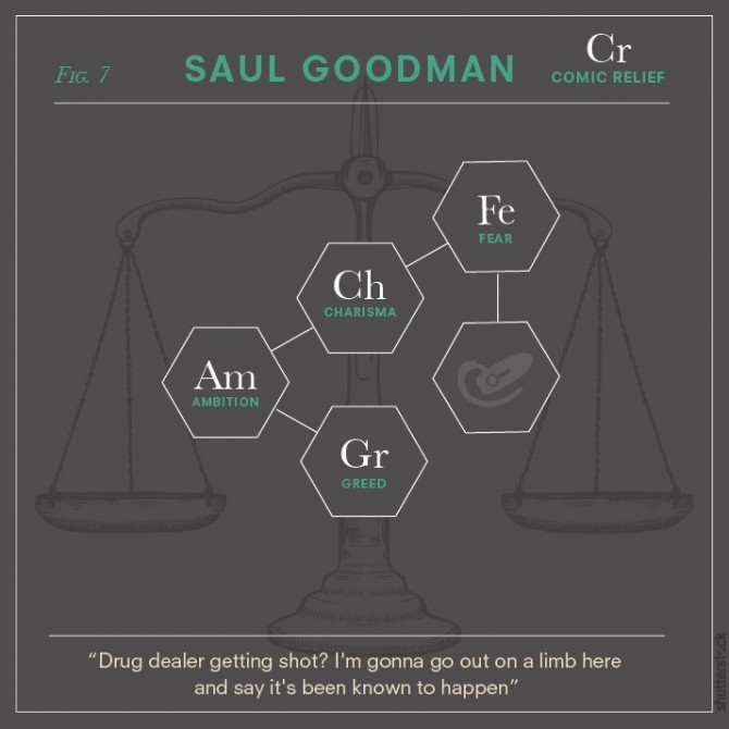 Breaking Bad Chemical Elements 5