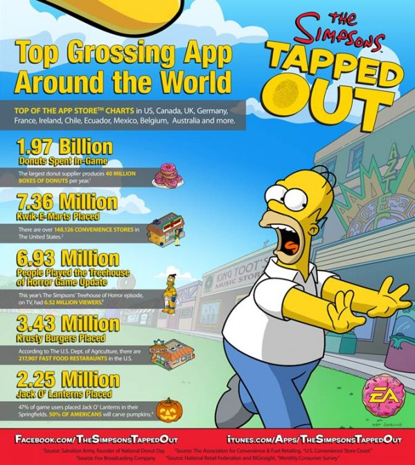 Simpson Tapped Out Figures