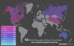 10 Most Sexually Active Countries