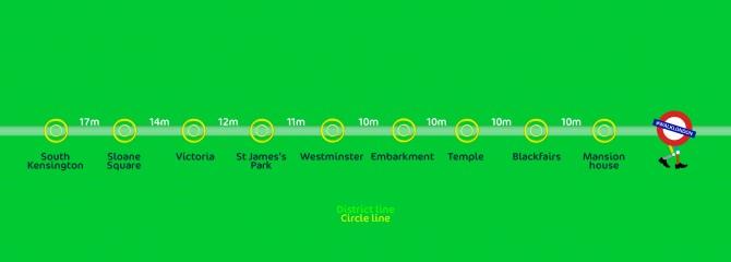 District_Circle_Line