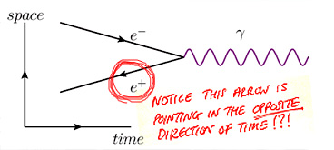 electron positron collision in space