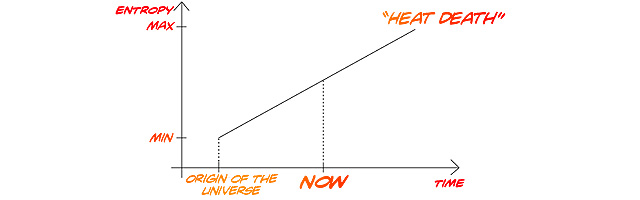 arrow of time graph