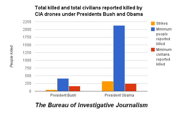 Drone War - Pakistan Casualties