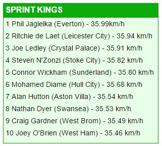 Fastest Premiership Players