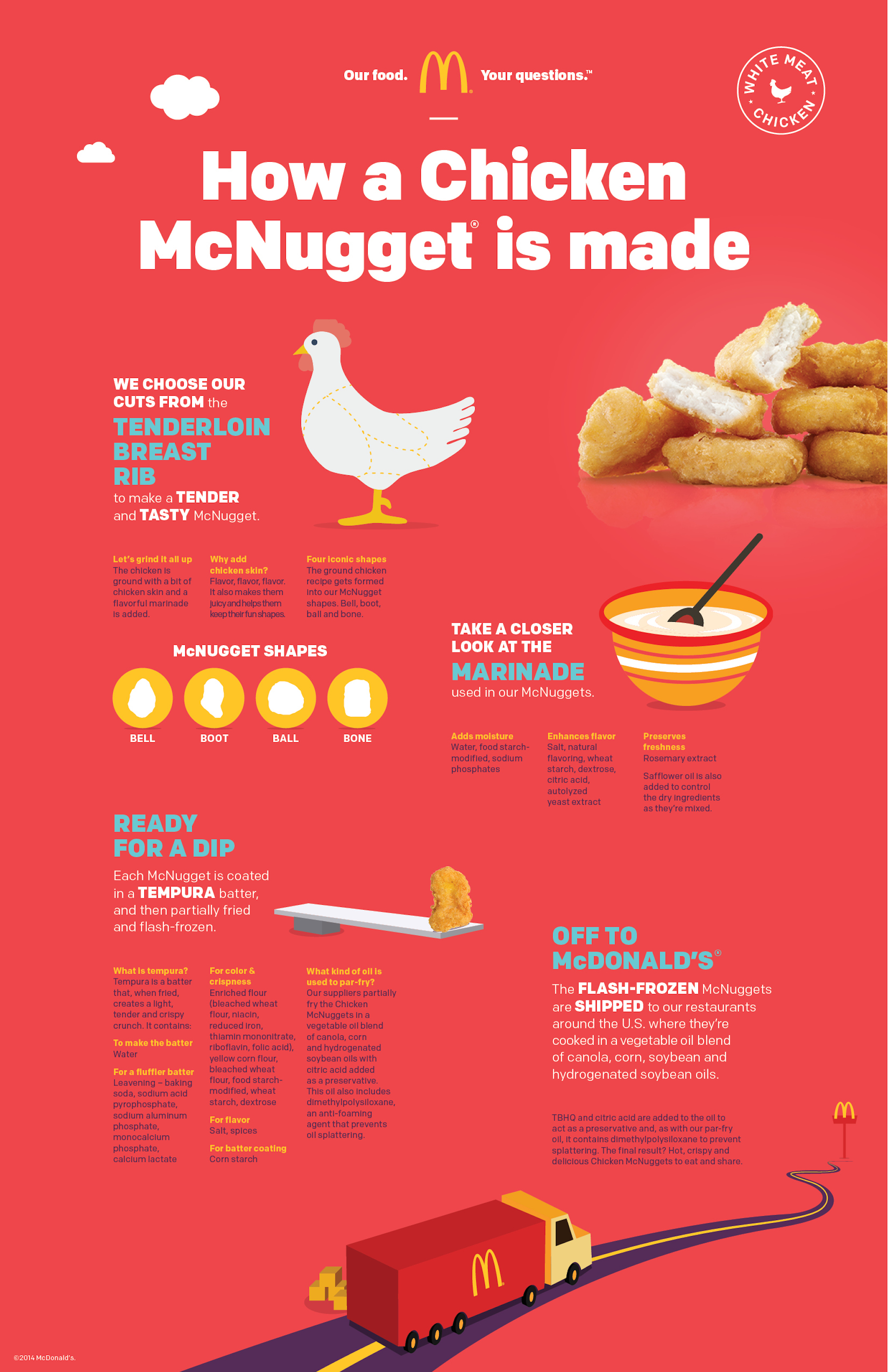 McDonalds Chicken Nuggest Infographic