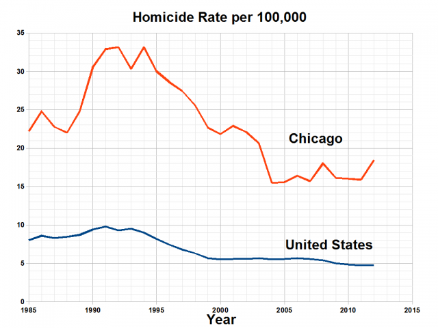 Homicide_Rate_in_Chicago