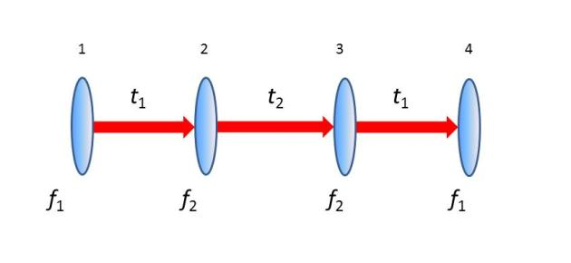 Lense diagram