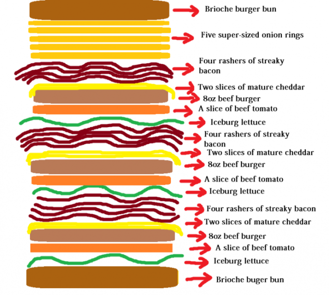 Nelson's Column Burger Breakdown