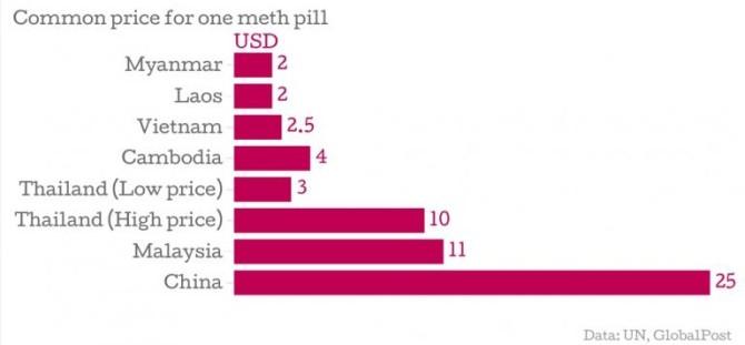 Meth Stats