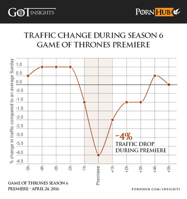 Game Of Thrones PornHub Data