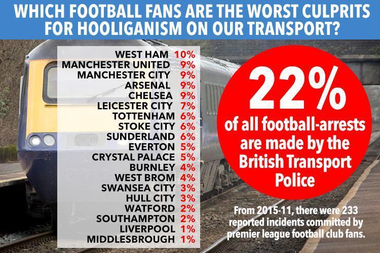 Worst Football Fans