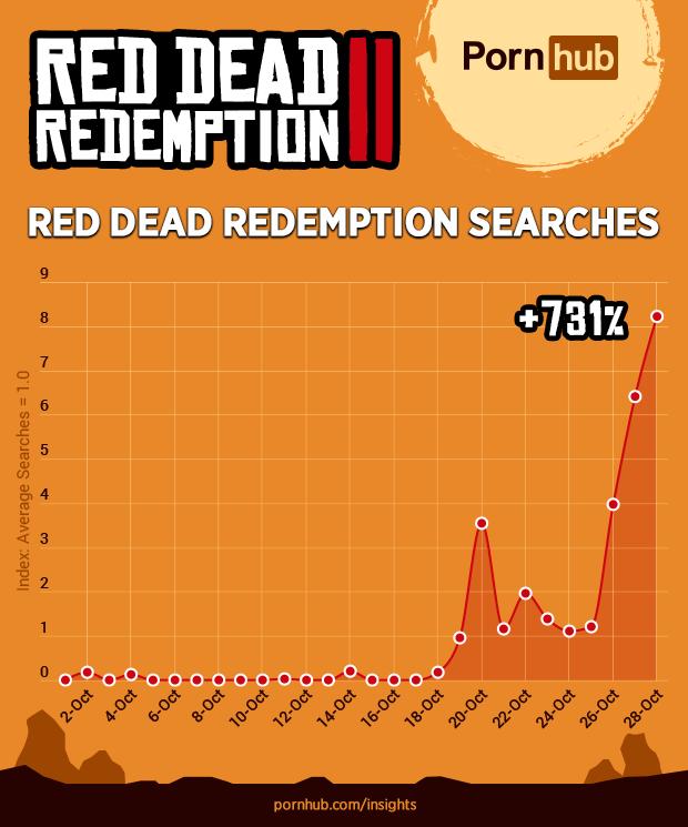 Red Dead pron